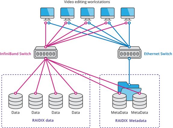 RAIDIX HyperFS SAN