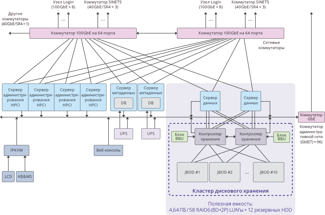 Схема кластера дискового хранения в системе HPCI