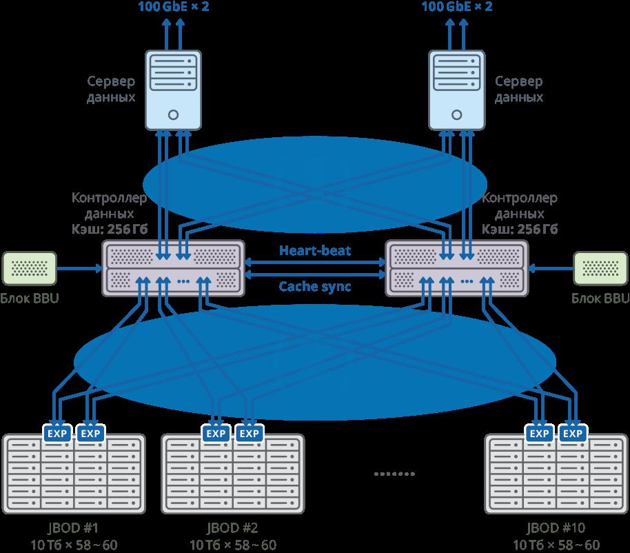 Изображение отказоустойчивого кластера с отдельным сервером данных длякаждого узла