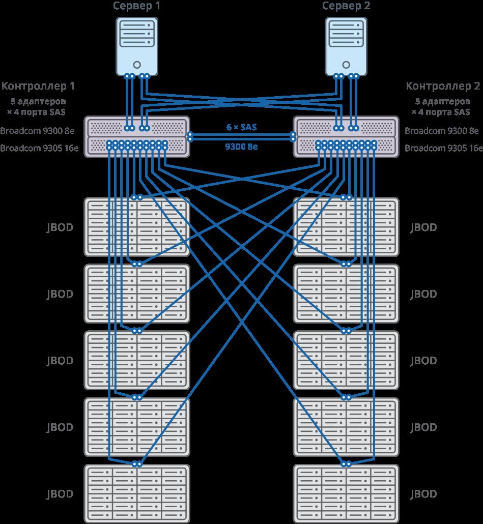 Отказоустойчивый кластер со схемой mesh-подключения 10 JBOD