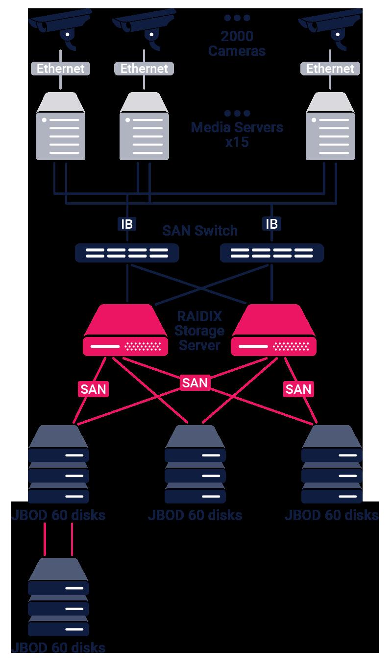Система хранения данных для инфраструктуры видеонаблюдения