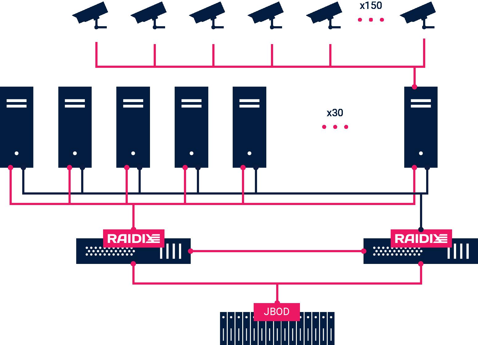Архитектура СХД для облачных видеосерверов на 5000 IP-камер