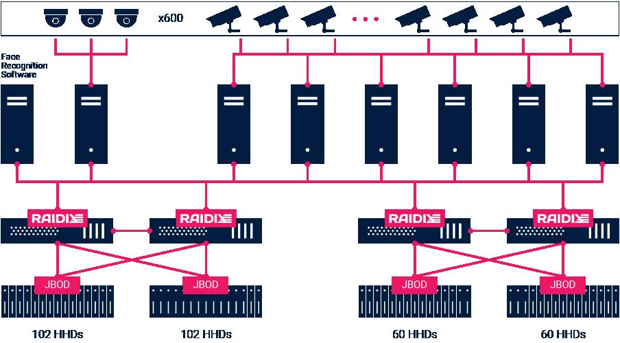 Схема подключения СХД для видеонаблюдения в казино на 600 камер