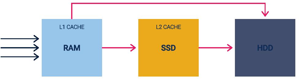 Классическая схема SSD-кэша второго уровня