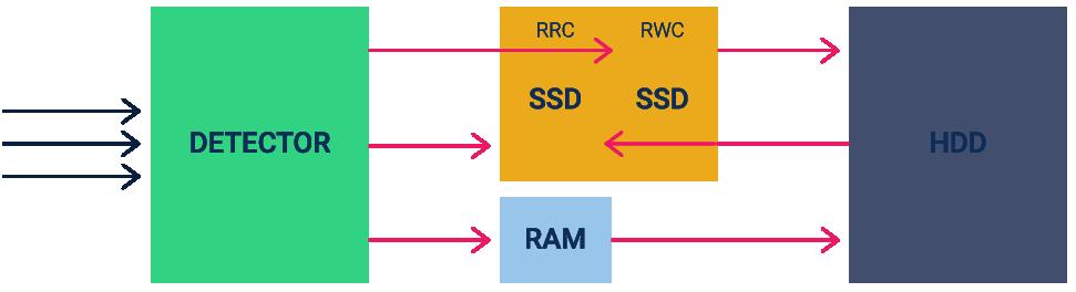 Схема работы SSD-кэша в системе хранения данных RAIDIX