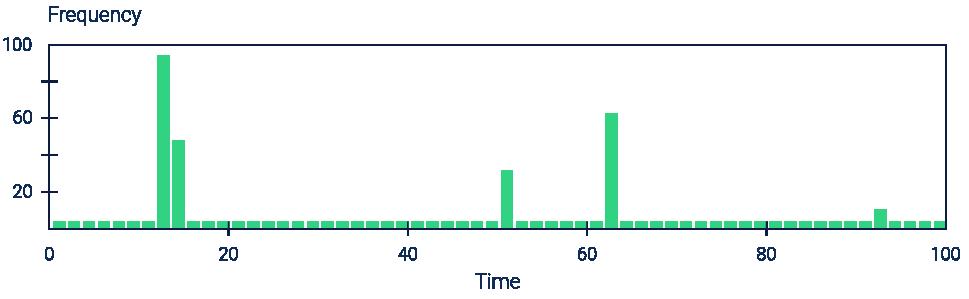 График нагрузки когда SSD-кэш будет полезен