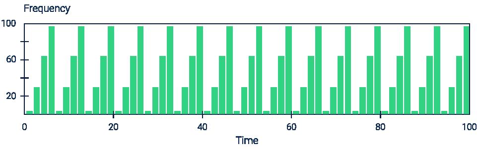 График нагрузки когда SSD-кэш не будет эффективен