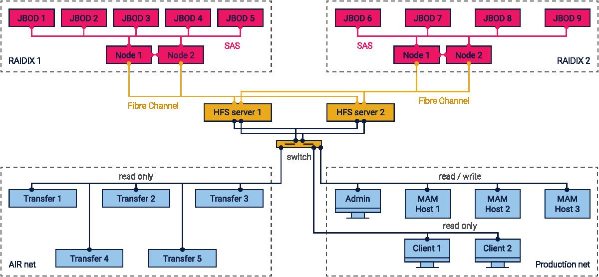 Решение состоит из двух отказоустойчивых СХД, которые объединены кластерной файловой системой HyperFS