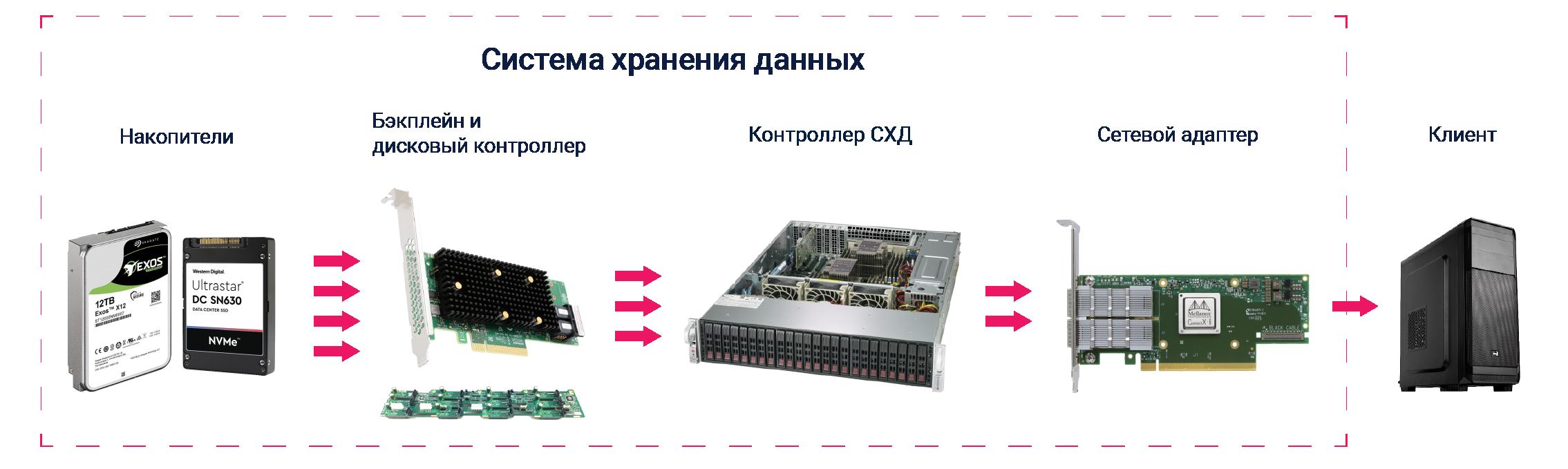 Основные компоненты оборудования в современной СХД