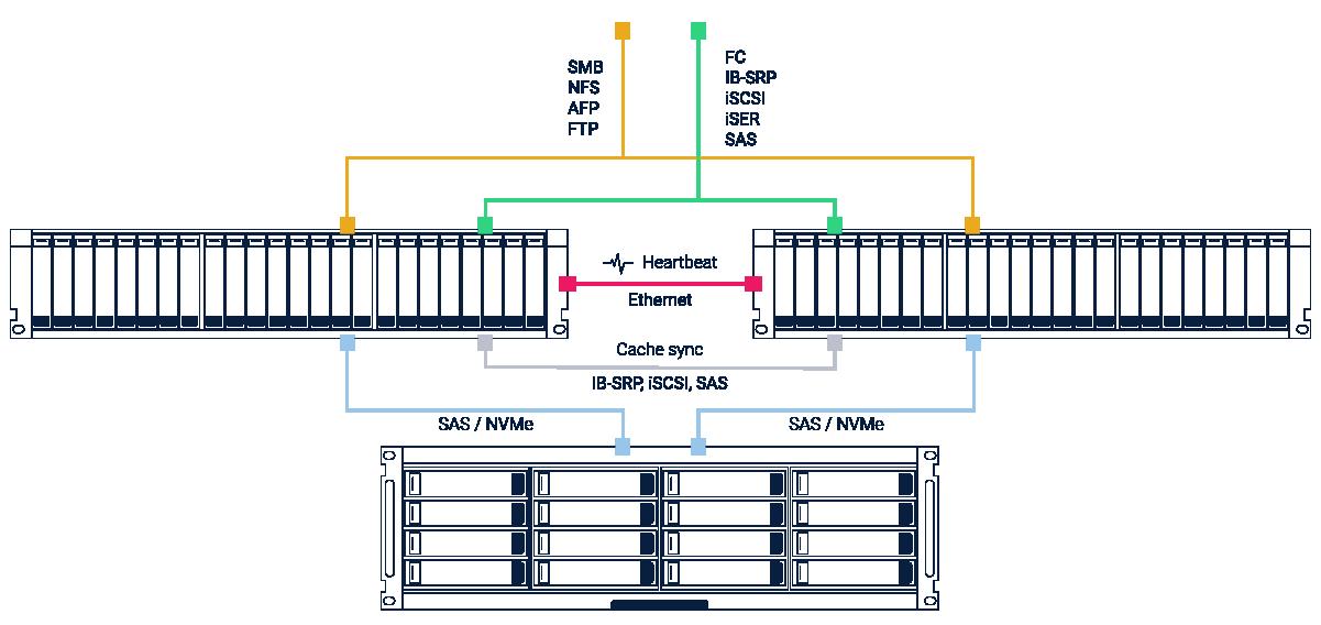 Схема двухконтроллерной СХД на базе RAIDIX