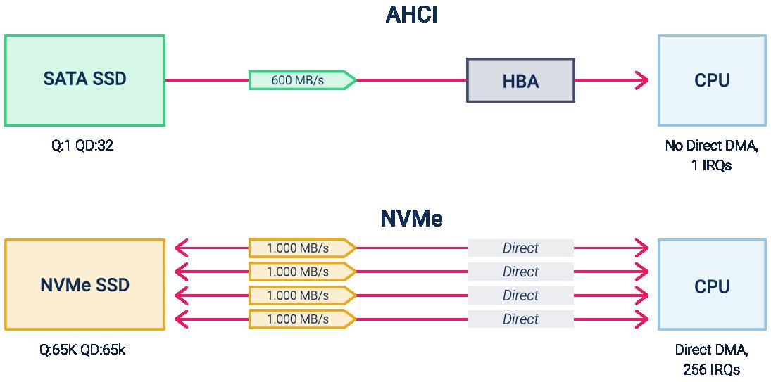 Сравнение программных интерфейсов AHCI и NVMe